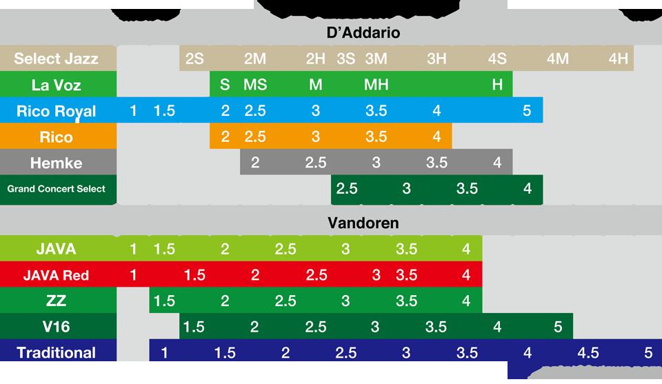 サックスリード・強度比較チャート