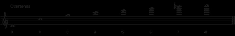 C Keys-Overtones